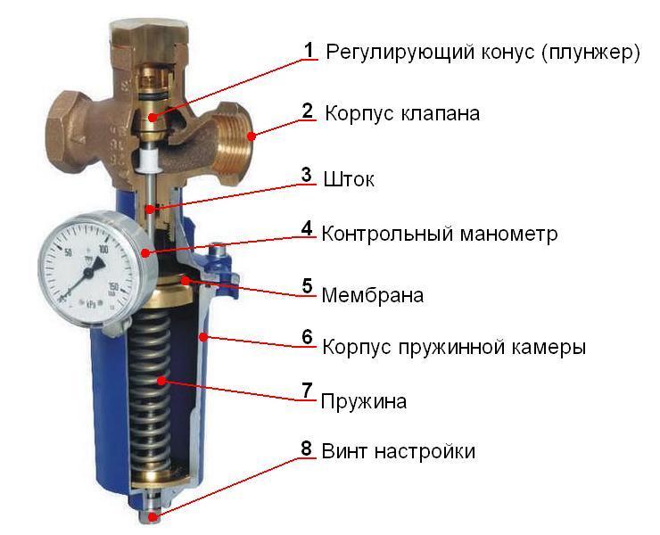 Регулятор давления с мембранным приводом